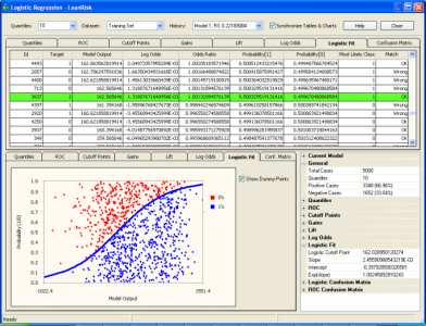 Logistic Regression Framework – Logistic Fit Chart and Analysis
